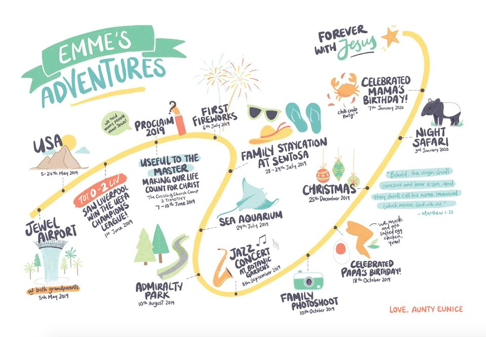 A timeline of Emme's adventures, drawn by the couple's friend.