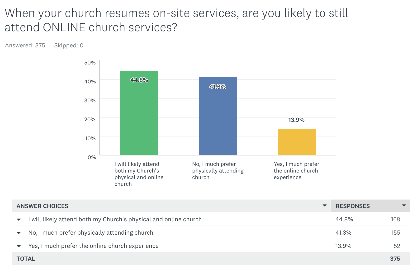 Will you continue to attend online church services?